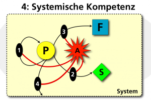 Systemische Kompetenz
