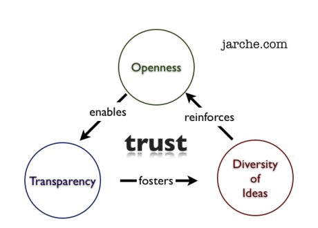 wpid-trust-emerges-from-effective-networks-2012-12-6-07-12.png
